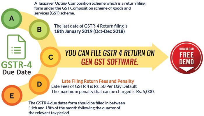 Points of GSTR 4 Return Filing