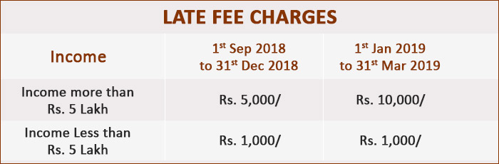 Income Tax Late Fee Charges