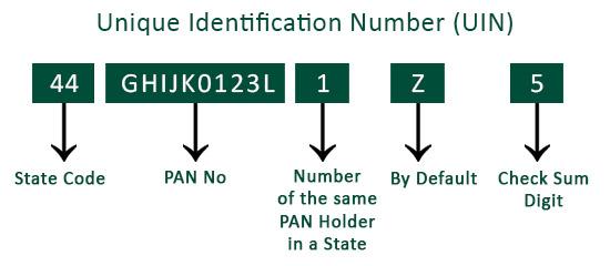 Unique Identification Number