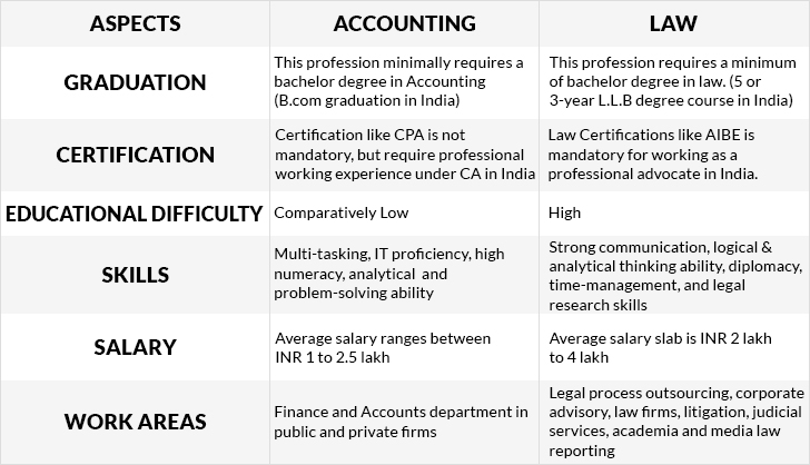 Comparison between Accounting and Law