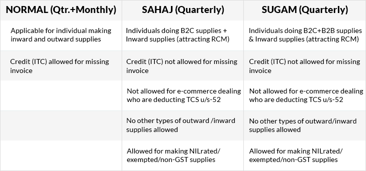 Difference Between New GST Returns